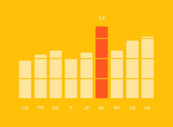 Consumer Barometer Grafiek 1