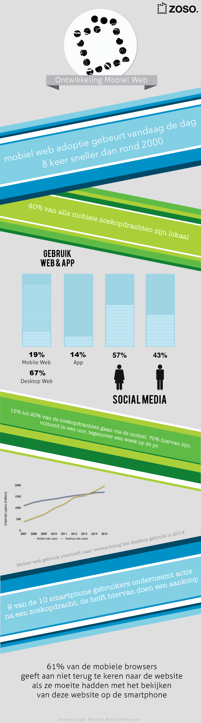 infographicZosoMobielWeb.png